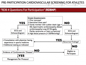 PRE-PARTICIPATION CARDIOVASCULAR SCREENING FOR ATHLETES